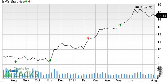 Chimera Investment Corporation Price and EPS Surprise