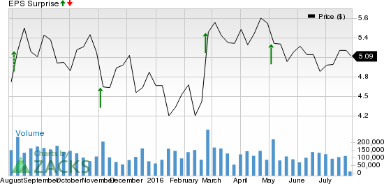 Frontier Communications (FTR): Earnings Preview for Q2