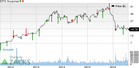 Will Motorola (MSI) Earnings Disappoint Investors in Q2?