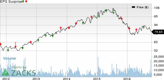 Novartis (NVS) Q3 Earnings: Stock to Beat Estimates Again?