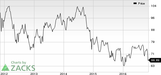 Occidental Petroleum: Divestment Strategies to Aid Growth