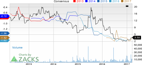 ImmunoGen (IMGN) Up 47.2% Since Earnings Report: Can It Continue?