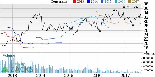 LKQ Corp. (LKQ) to Report Q2 Earnings: What's in the Cards?