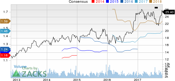 Associated Banc-Corp Price and Consensus