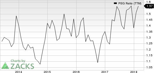 Ruth's Hospitality Group, Inc. PEG Ratio (TTM)