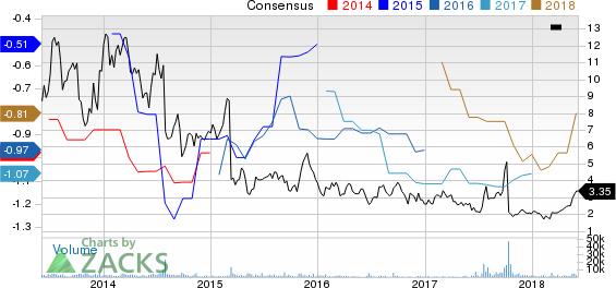 AcelRx Pharmaceuticals, Inc. Price and Consensus