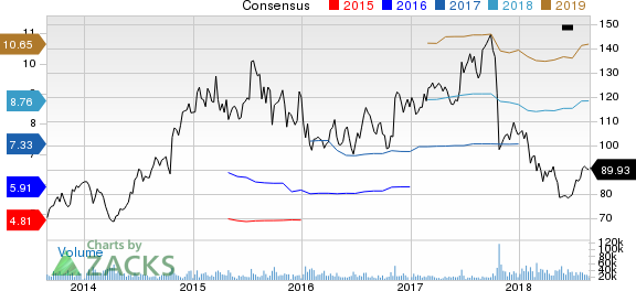 New Strong Buy Stocks for August 27th: Celgene Corporation (CELG)