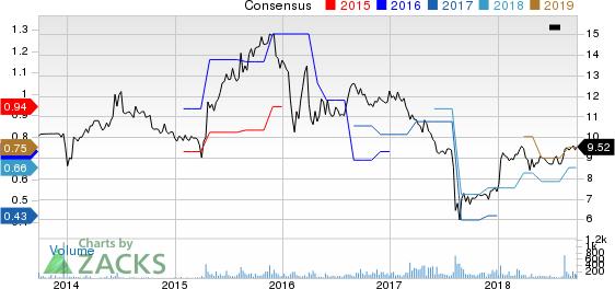 Tecnoglass Inc. Price and Consensus