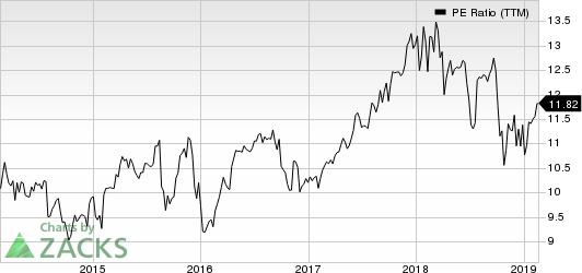 Aflac Incorporated PE Ratio (TTM)