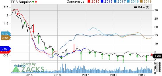 Chesapeake Energy Corporation Price, Consensus and EPS Surprise