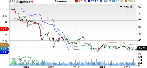 Viacom Inc. Price, Consensus and EPS Surprise