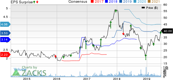 Winnebago Industries, Inc. Price, Consensus and EPS Surprise