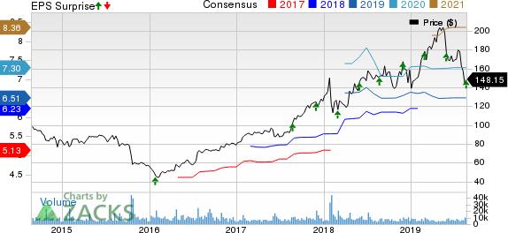 VMware, Inc. Price, Consensus and EPS Surprise