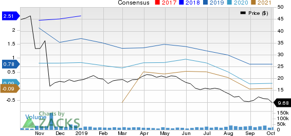 EQT Corporation Price and Consensus