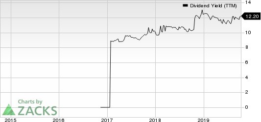 Great Elm Capital Group, Inc. Dividend Yield (TTM)