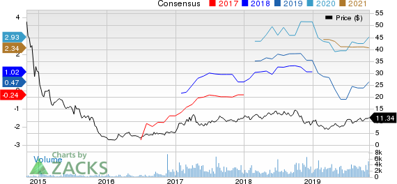 Star Bulk Carriers Corp. Price and Consensus