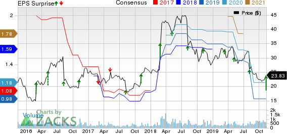 American Public Education, Inc. Price, Consensus and EPS Surprise