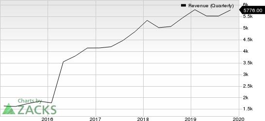 Broadcom Inc. Revenue (Quarterly)