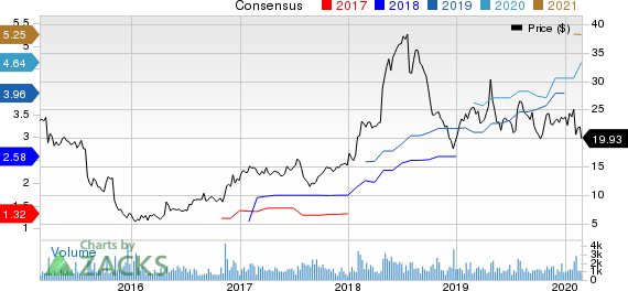 Delta Air Lines, Inc. PEG Ratio (TTM)