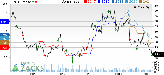 Kohl's Corporation Price, Consensus and EPS Surprise