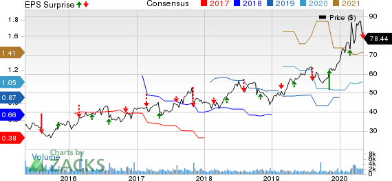 Cogent Communications Holdings Inc Price, Consensus and EPS Surprise