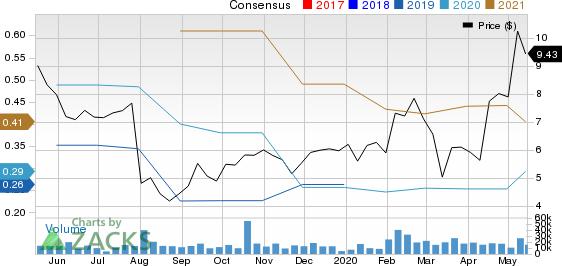 Glu Mobile Inc. Price and Consensus
