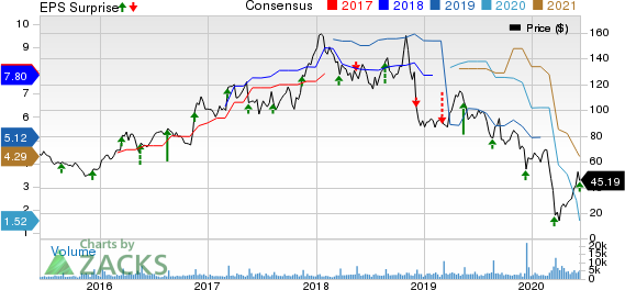 The Childrens Place, Inc. Price, Consensus and EPS Surprise