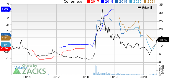 Turtle Beach Corporation Price and Consensus