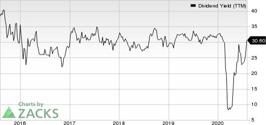 Delek Logistics Partners, L.P. Dividend Yield (TTM)