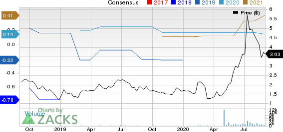 Broadwind Energy, Inc. Price and Consensus