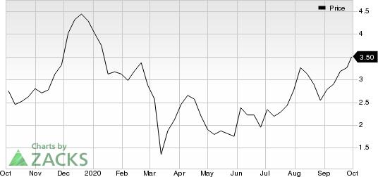 ViewRay, Inc. Price