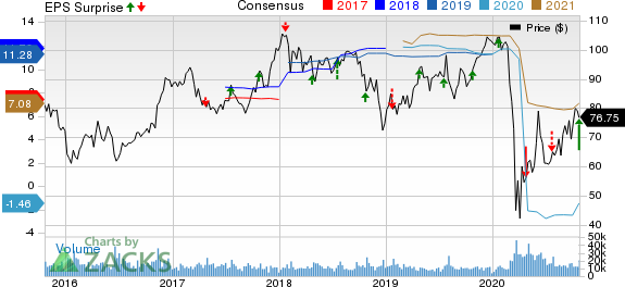 Capital One Financial Corporation Price, Consensus and EPS Surprise