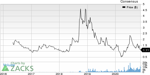 Alkaline Water Company Inc. Price and Consensus