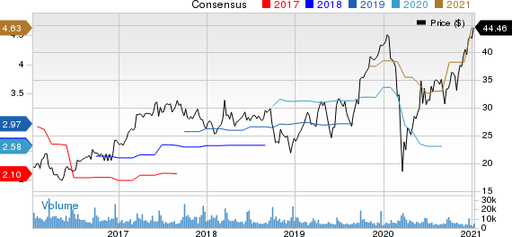 Jabil, Inc. Price and Consensus