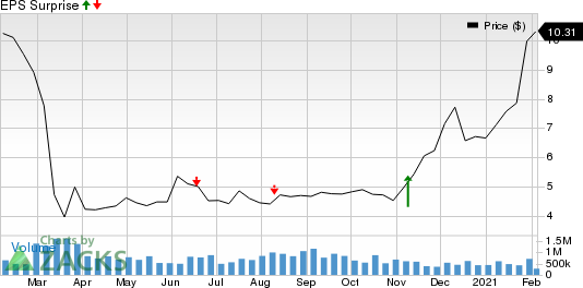 Townsquare Media, Inc. Price and EPS Surprise