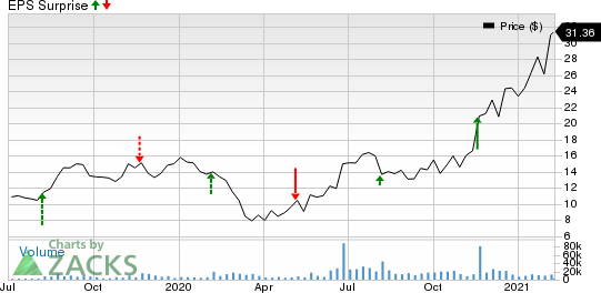 Sonos, Inc. Price and EPS Surprise