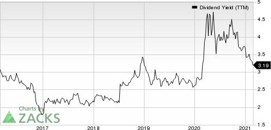 Camden National Corporation Dividend Yield (TTM)