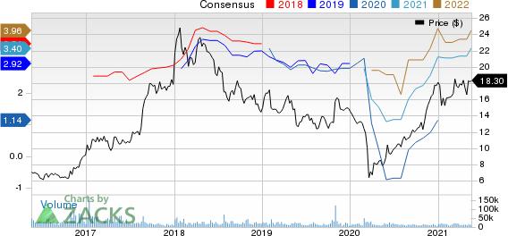 Stellantis N.V. Price and Consensus