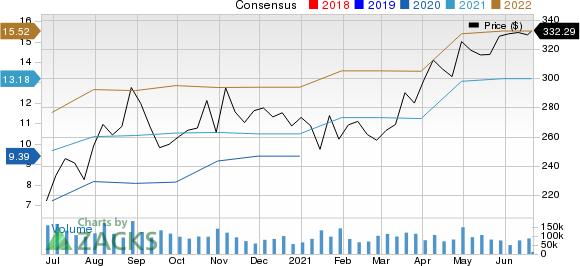 Facebook, Inc. Price and Consensus