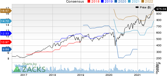 Intuitive Surgical, Inc. Price and Consensus