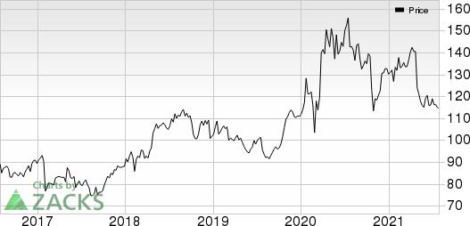 Citrix Systems, Inc. Price
