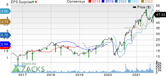 Builders FirstSource, Inc. Price, Consensus and EPS Surprise