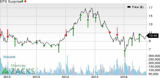 Alcoa (AA) Q3 Preview: Another Earnings Beat in the Cards?