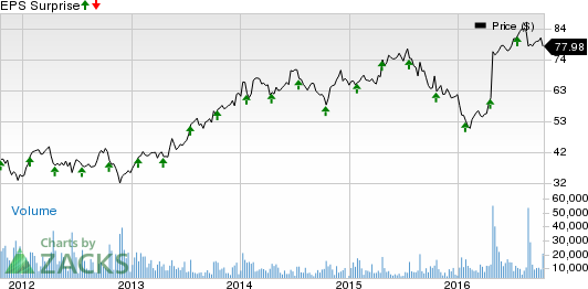 St. Jude Medical (STJ) Q3 Earnings: What's in the Cards?