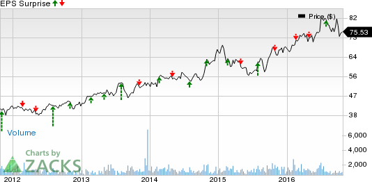 IDACORP (IDA) Q3 Earnings: What's in Store for the Stock?