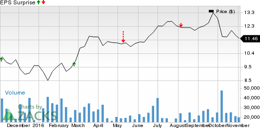 Why AES Corp. (AES) Might Surprise This Earnings Season