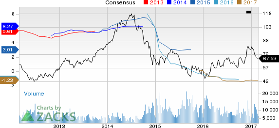 Why Is Helmerich & Payne (HP) Down 10.1% Since the Last Earnings Report?