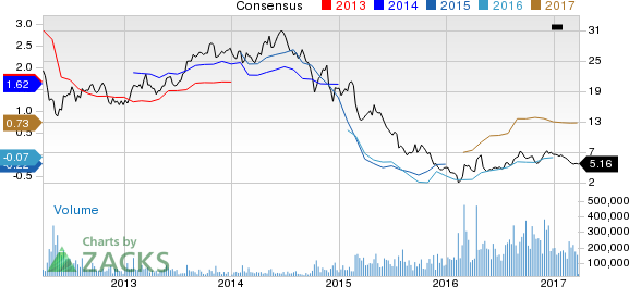 Why Is  Chesapeake Energy (CHK) Down 9.2% Since the Last Earnings Report?