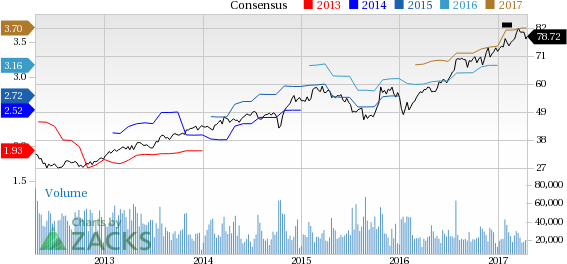Top Ranked Income Stocks to Buy for April 18th