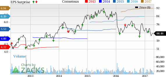 Express Scripts (ESRX) Earnings Top in Q1, FY17 View Up